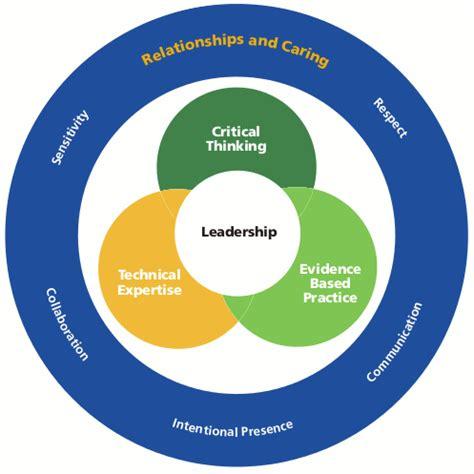 Critical Thinking Skills in Nursing Management