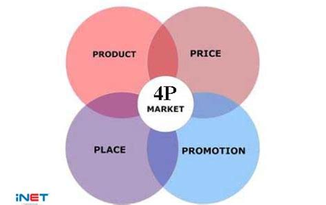 Marketing Theories - The 7Ps of the Marketing Mix