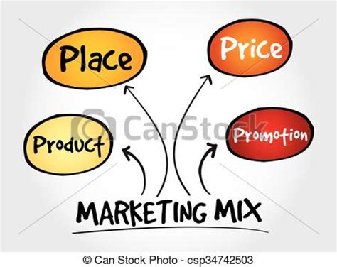 Marketing mix strategy thesis