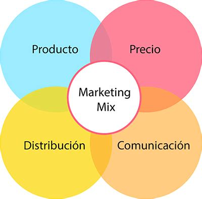 Marketing Mix: Introduction - Research Methodology